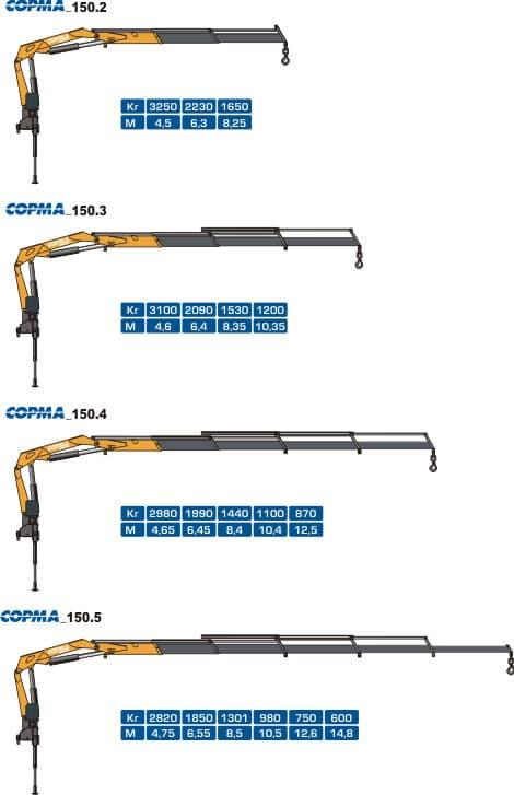 Схема грузоподъемности copma 150